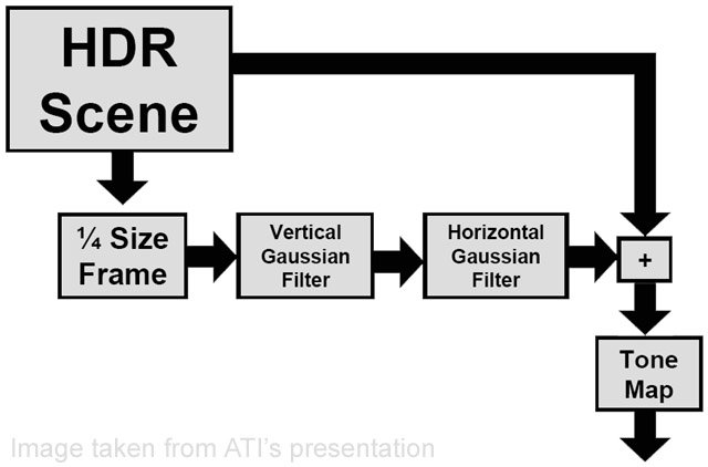 HDR pipeline